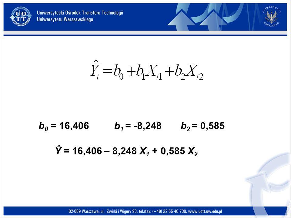 b 1 = -8,248b 0 = 16,406 Ŷ = 16,406 – 8,248 X 1 + 0,585 X 2 b 2 = 0,585