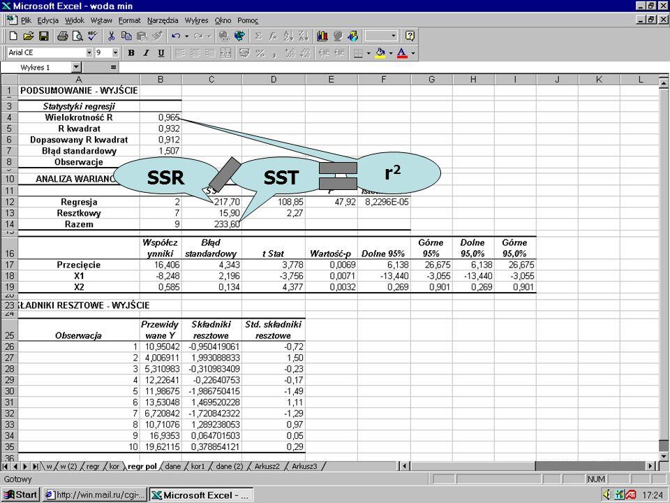SST r2r2 SSR