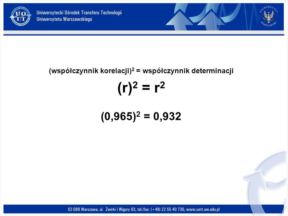 (współczynnik korelacji) 2 = współczynnik determinacji (r) 2 = r 2 (0,965) 2 = 0,932