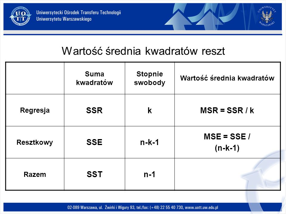 Wartość średnia kwadratów reszt Suma kwadratów Stopnie swobody Wartość średnia kwadratów Regresja SSRkMSR = SSR / k Resztkowy SSEn-k-1 MSE = SSE / (n-k-1) Razem SSTn-1