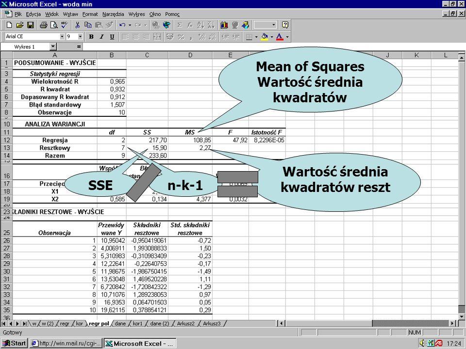 Wartość średnia kwadratów reszt Mean of Squares Wartość średnia kwadratów SSE n-k-1