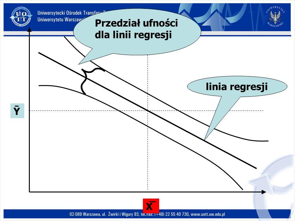 X̅X̅ Przedział ufności dla linii regresji linia regresji