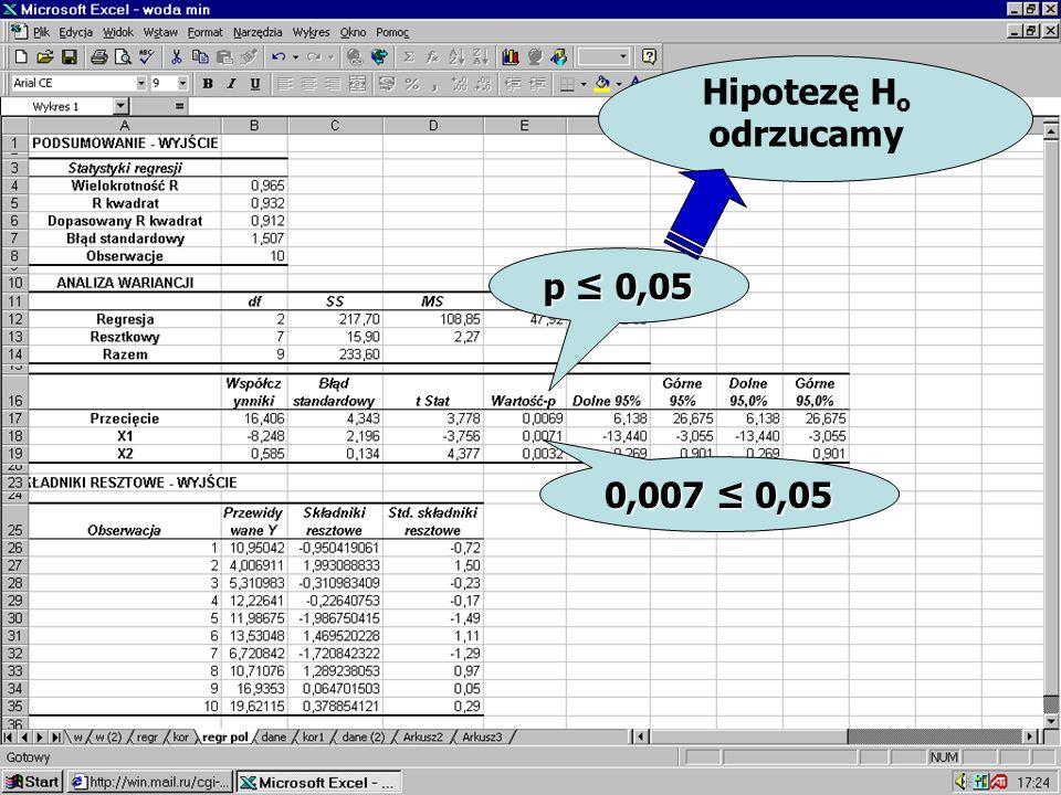 0,007 0,05 p 0,05 Hipotezę H o odrzucamy