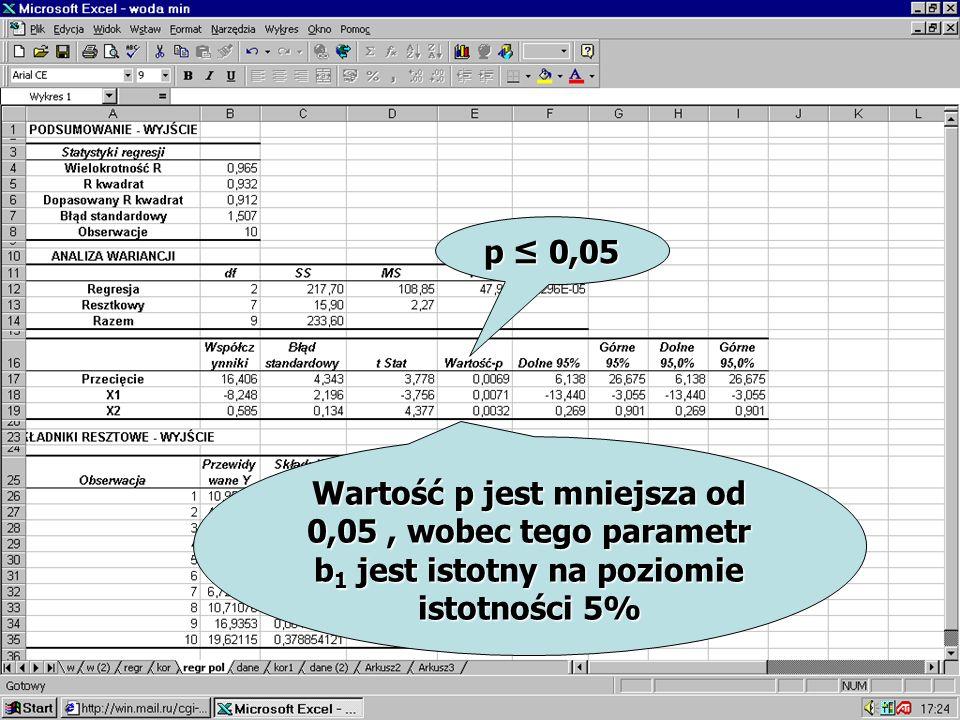 Wartość p jest mniejsza od 0,05, wobec tego parametr b 1 jest istotny na poziomie istotności 5% p 0,05