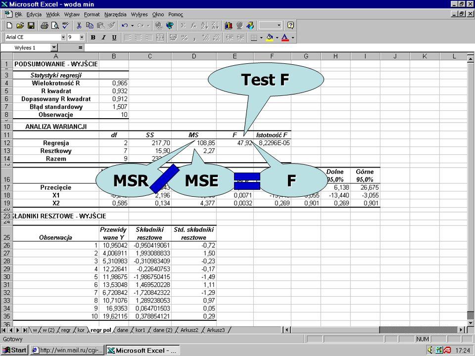 MSR Test F MSE F