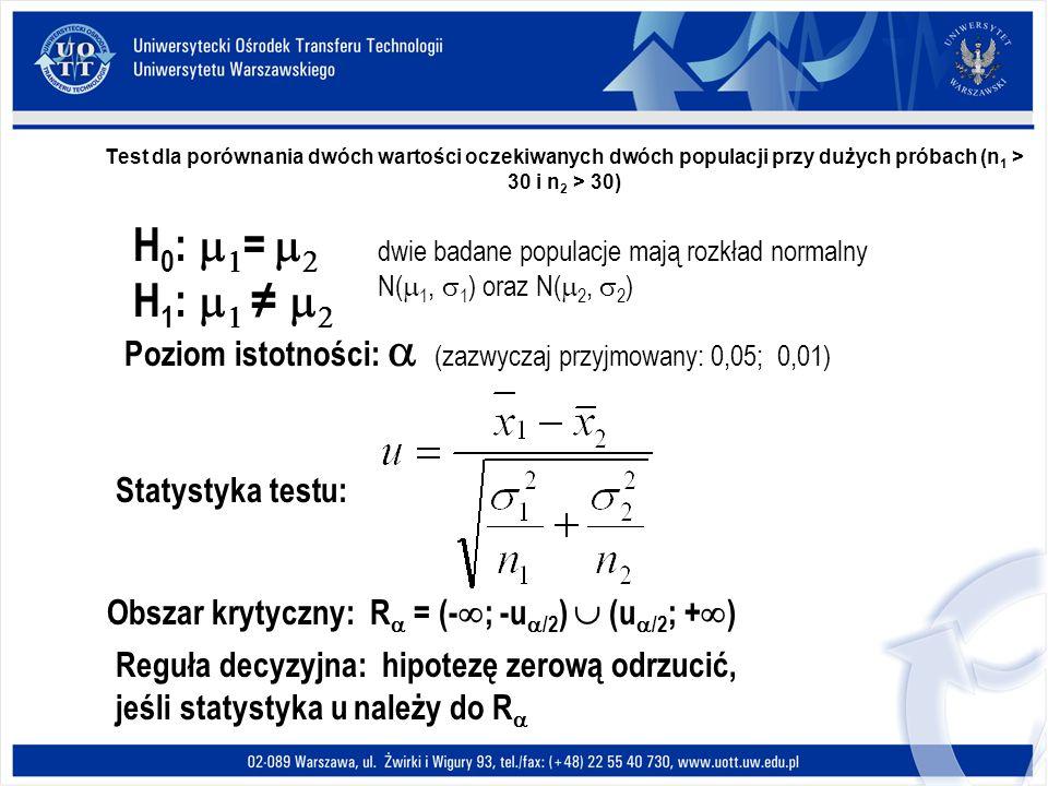 Test dla porównania dwóch wartości oczekiwanych dwóch populacji przy dużych próbach (n 1 > 30 i n 2 > 30) H 0 : = H 1 : Poziom istotności: (zazwyczaj przyjmowany: 0,05; 0,01) Statystyka testu: Obszar krytyczny: R = (- ; -u /2 ) (u /2 ; + ) Reguła decyzyjna: hipotezę zerową odrzucić, jeśli statystyka u należy do R dwie badane populacje mają rozkład normalny N( 1, 1 ) oraz N( 2, 2 )