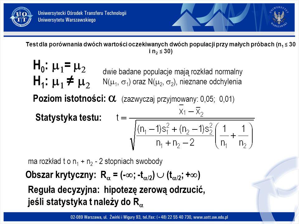 Test dla porównania dwóch wartości oczekiwanych dwóch populacji przy małych próbach (n 1 30 i n 2 30) H 0 : = H 1 : Poziom istotności: (zazwyczaj przyjmowany: 0,05; 0,01) Statystyka testu: Obszar krytyczny: R = (- ; -t /2 ) (t /2 ; + ) Reguła decyzyjna: hipotezę zerową odrzucić, jeśli statystyka t należy do R dwie badane populacje mają rozkład normalny N( 1, 1 ) oraz N( 2, 2 ), nieznane odchylenia ma rozkład t o n 1 + n 2 - 2 stopniach swobody