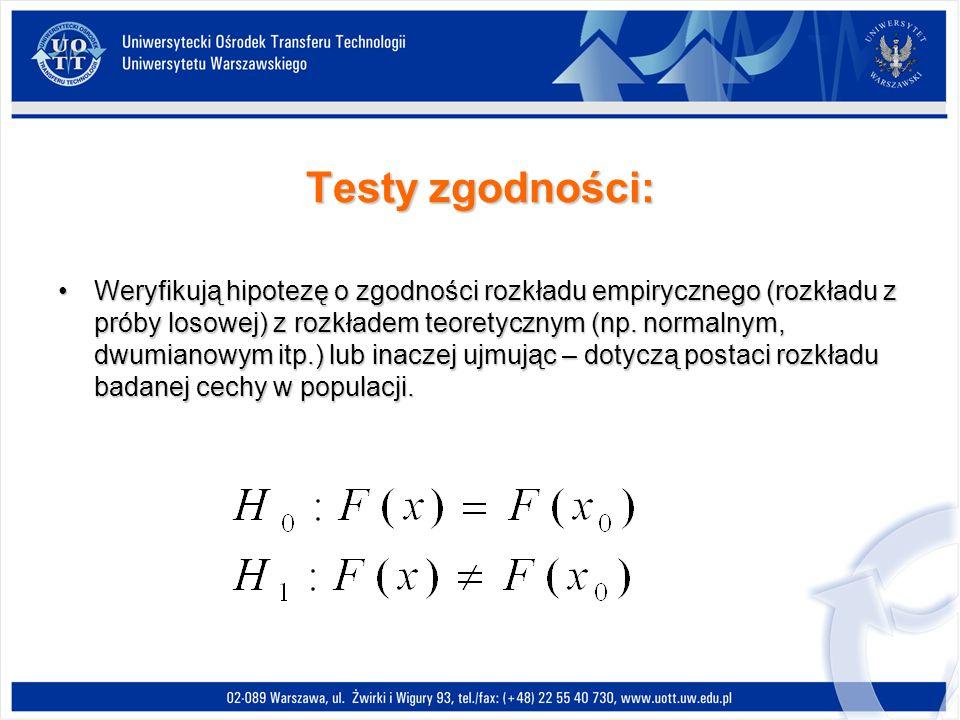Testy zgodności: Weryfikują hipotezę o zgodności rozkładu empirycznego (rozkładu z próby losowej) z rozkładem teoretycznym (np.