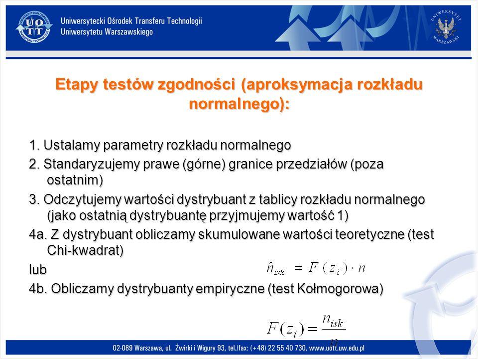 Etapy testów zgodności (aproksymacja rozkładu normalnego): 1.
