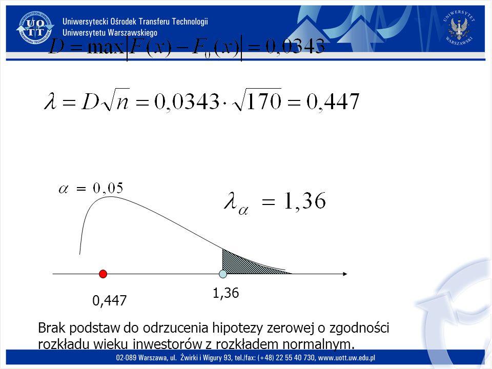 1,36 0,447 Brak podstaw do odrzucenia hipotezy zerowej o zgodności rozkładu wieku inwestorów z rozkładem normalnym.