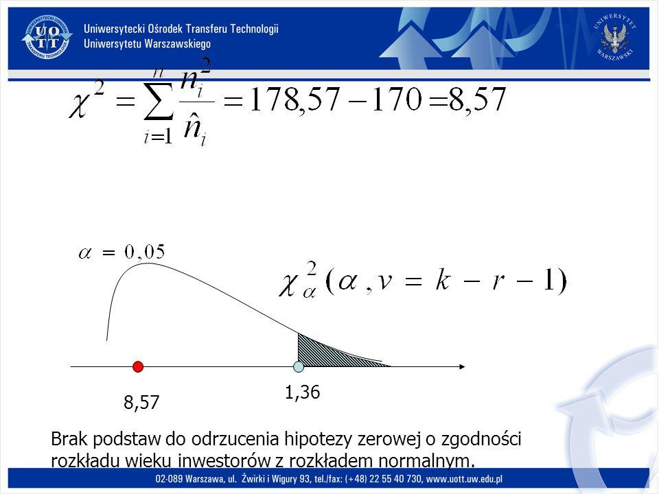 1,36 8,57 Brak podstaw do odrzucenia hipotezy zerowej o zgodności rozkładu wieku inwestorów z rozkładem normalnym.