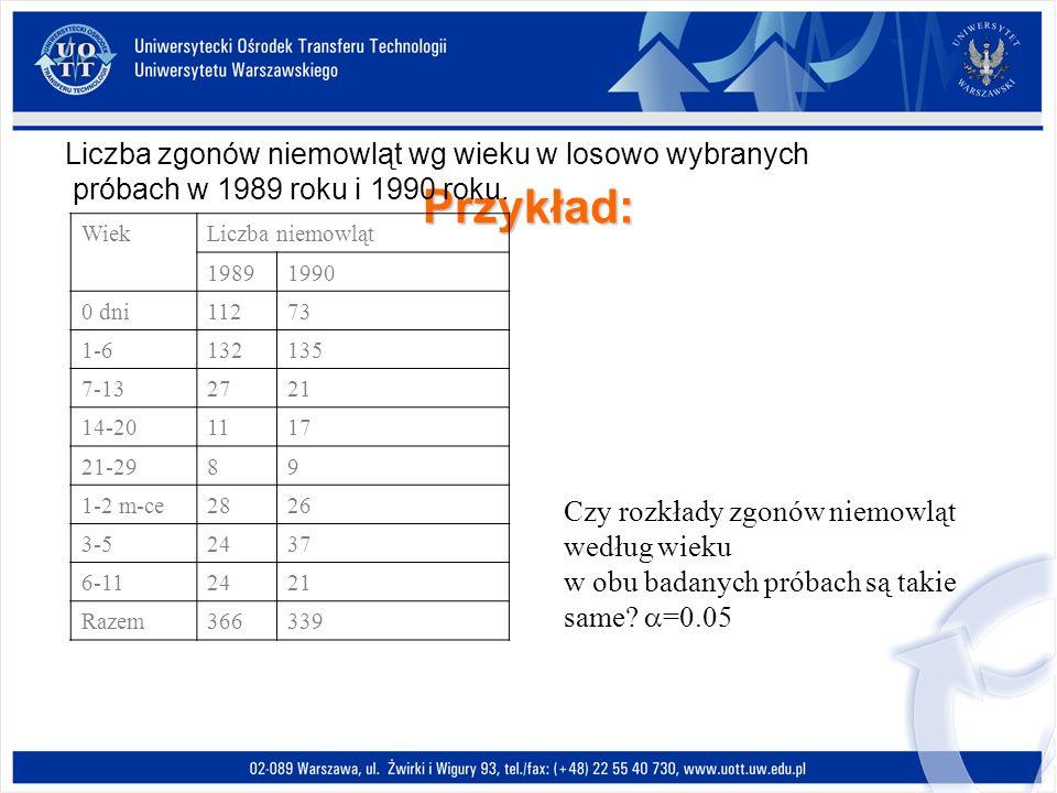 Przykład: Liczba zgonów niemowląt wg wieku w losowo wybranych próbach w 1989 roku i 1990 roku.