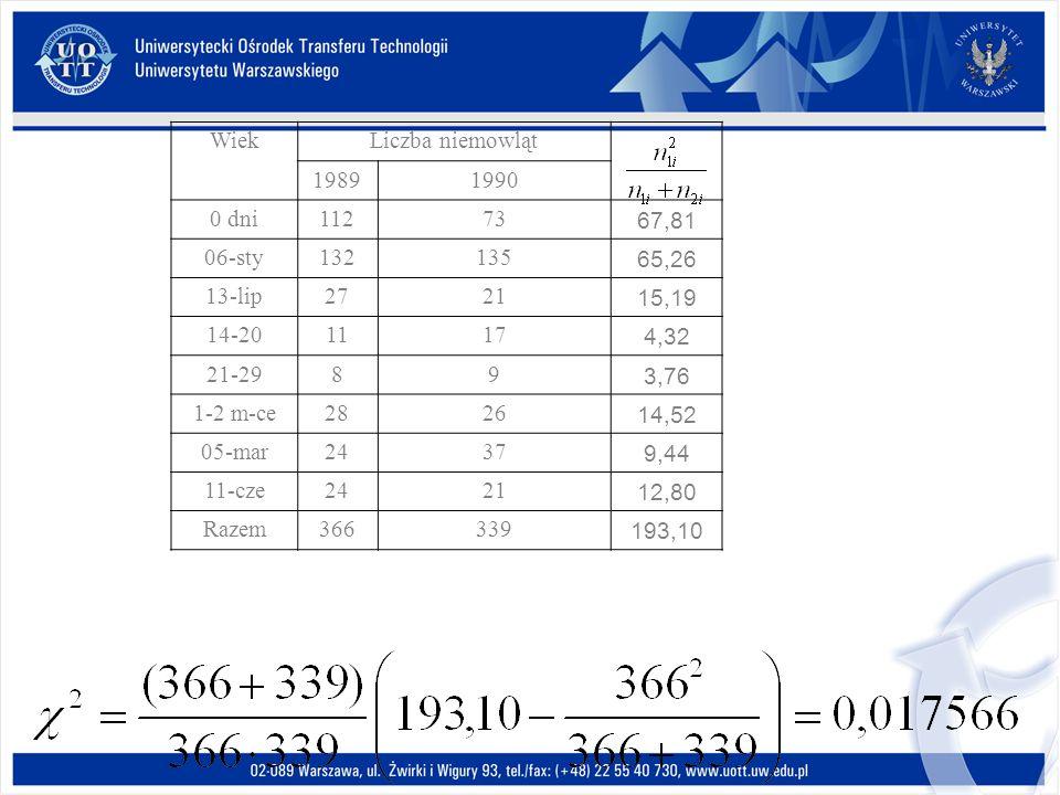 WiekLiczba niemowląt 19891990 0 dni11273 67,81 06-sty132135 65,26 13-lip2721 15,19 14-201117 4,32 21-2989 3,76 1-2 m-ce2826 14,52 05-mar2437 9,44 11-cze2421 12,80 Razem366339 193,10
