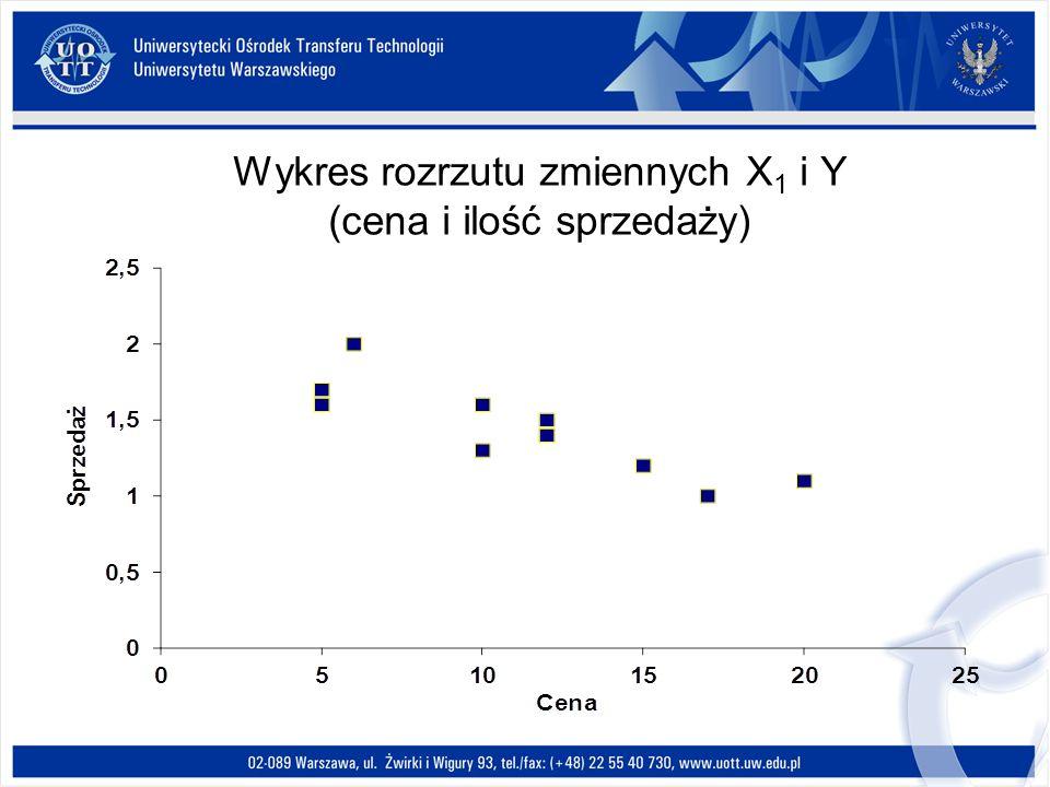 Wykres rozrzutu zmiennych X 1 i Y (cena i ilość sprzedaży)