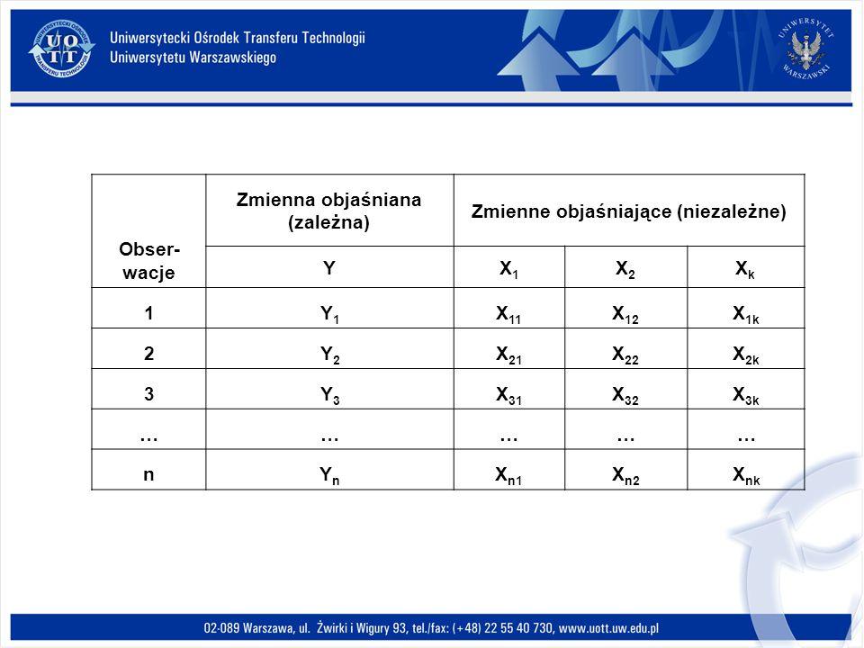 Obser- wacje Zmienna objaśniana (zależna) Zmienne objaśniające (niezależne) YX1X1 X2X2 XkXk 1Y1Y1 X 11 X 12 X 1k 2Y2Y2 X 21 X 22 X 2k 3Y3Y3 X 31 X 32 X 3k …………… nYnYn X n1 X n2 X nk