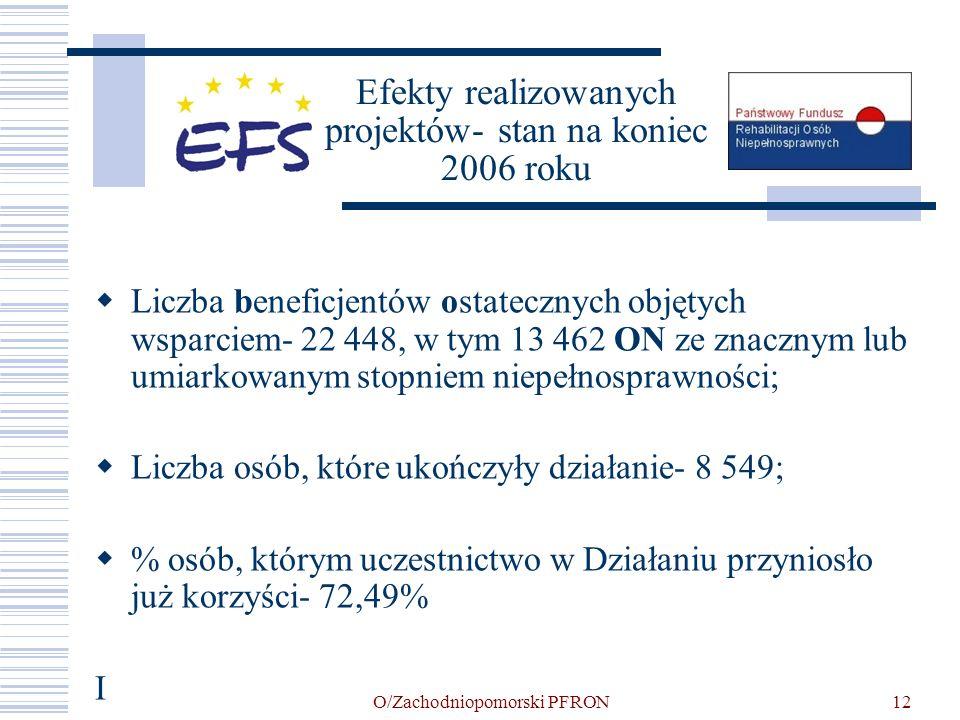 O/Zachodniopomorski PFRON12 Efekty realizowanych projektów- stan na koniec 2006 roku Liczba beneficjentów ostatecznych objętych wsparciem- 22 448, w t