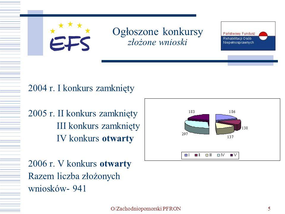 O/Zachodniopomorski PFRON5 Ogłoszone konkursy złożone wnioski 2004 r. I konkurs zamknięty 2005 r. II konkurs zamknięty III konkurs zamknięty IV konkur