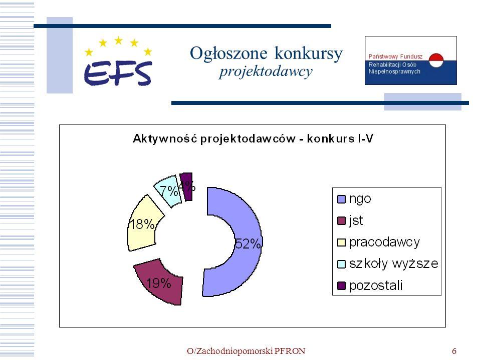 O/Zachodniopomorski PFRON7 Liczba podpisanych umów w ramach Schematu a) Łączna liczba podpisanych umów- 207, na kwotę 196 991 660,01 PLN w tym: 119 na kwotę poniżej 500 tys.