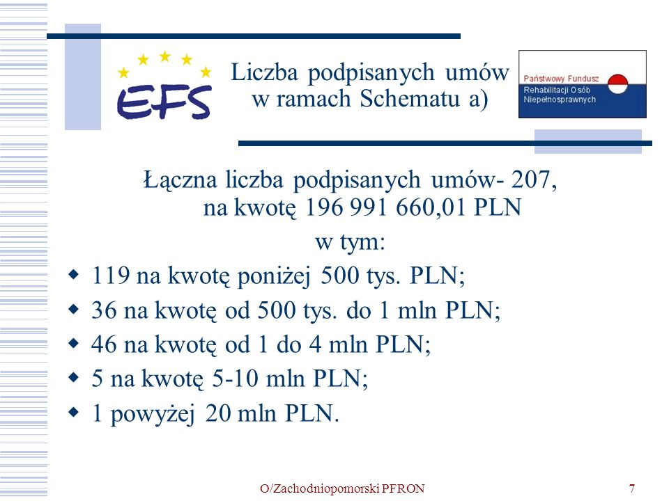 O/Zachodniopomorski PFRON7 Liczba podpisanych umów w ramach Schematu a) Łączna liczba podpisanych umów- 207, na kwotę 196 991 660,01 PLN w tym: 119 na