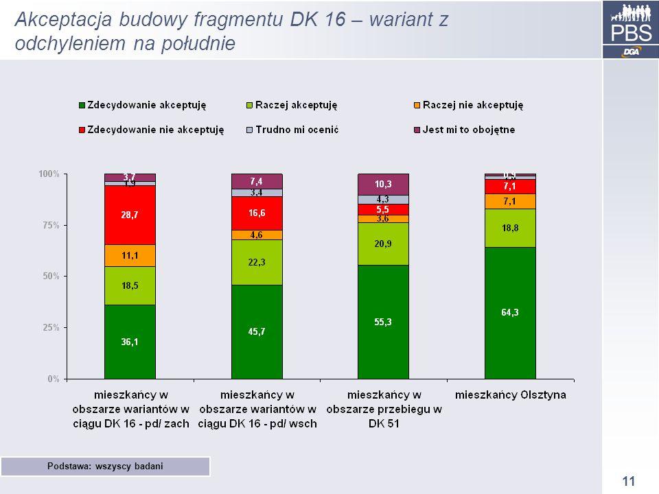 11 Akceptacja budowy fragmentu DK 16 – wariant z odchyleniem na południe Podstawa: wszyscy badani