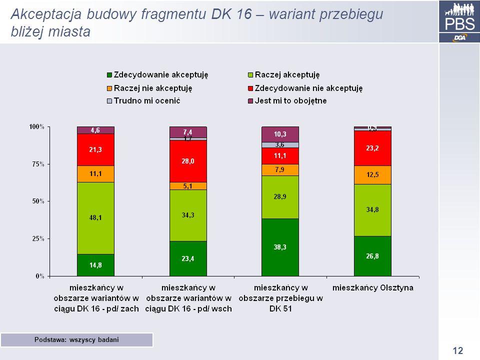 12 Akceptacja budowy fragmentu DK 16 – wariant przebiegu bliżej miasta Podstawa: wszyscy badani