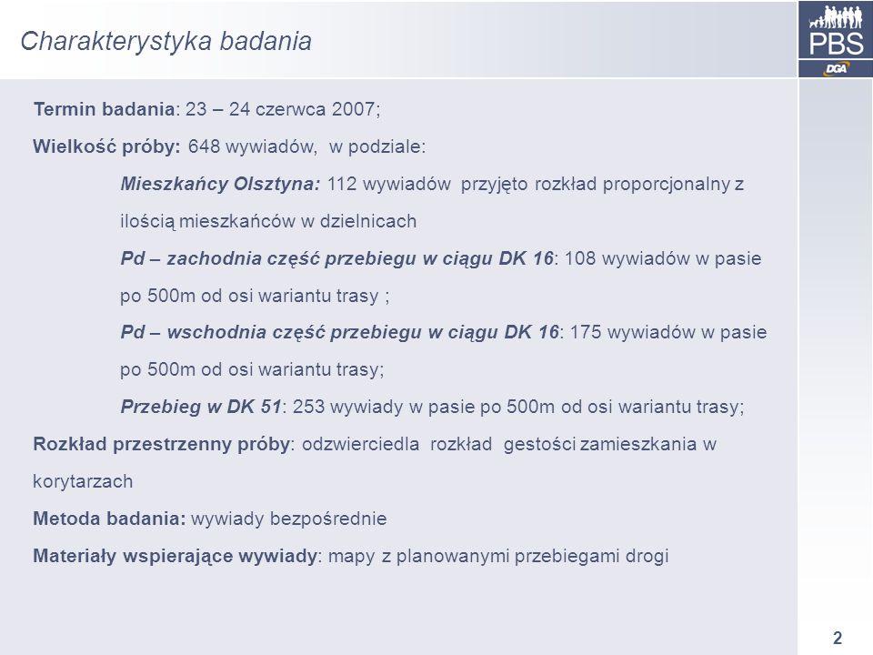 2 Termin badania: 23 – 24 czerwca 2007; Wielkość próby: 648 wywiadów, w podziale: Mieszkańcy Olsztyna: 112 wywiadów przyjęto rozkład proporcjonalny z ilością mieszkańców w dzielnicach Pd – zachodnia część przebiegu w ciągu DK 16: 108 wywiadów w pasie po 500m od osi wariantu trasy ; Pd – wschodnia część przebiegu w ciągu DK 16: 175 wywiadów w pasie po 500m od osi wariantu trasy; Przebieg w DK 51: 253 wywiady w pasie po 500m od osi wariantu trasy; Rozkład przestrzenny próby: odzwierciedla rozkład gestości zamieszkania w korytarzach Metoda badania: wywiady bezpośrednie Materiały wspierające wywiady: mapy z planowanymi przebiegami drogi Charakterystyka badania