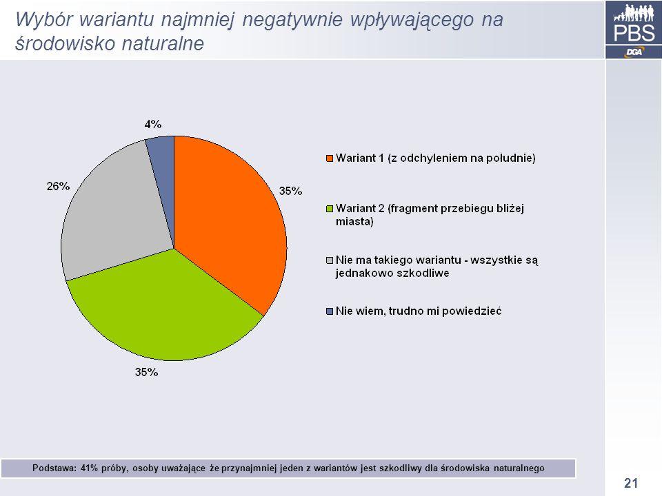 21 Wybór wariantu najmniej negatywnie wpływającego na środowisko naturalne Podstawa: 41% próby, osoby uważające że przynajmniej jeden z wariantów jest szkodliwy dla środowiska naturalnego