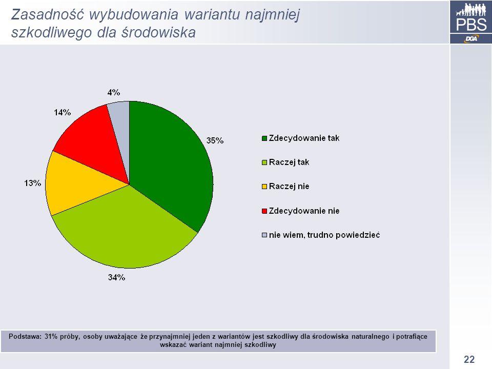 22 Zasadność wybudowania wariantu najmniej szkodliwego dla środowiska Podstawa: 31% próby, osoby uważające że przynajmniej jeden z wariantów jest szko