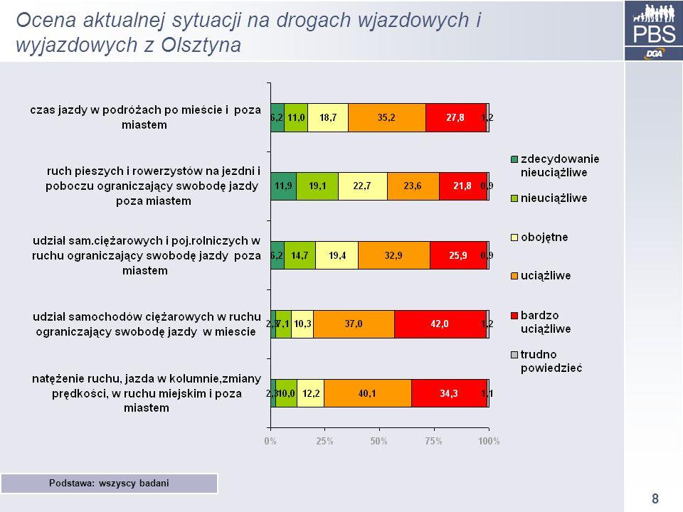 8 Ocena aktualnej sytuacji na drogach wjazdowych i wyjazdowych z Olsztyna Podstawa: wszyscy badani