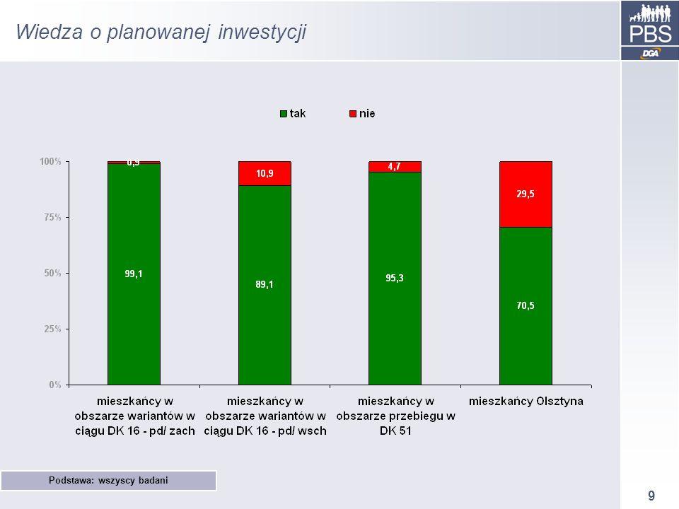 9 Wiedza o planowanej inwestycji Podstawa: wszyscy badani
