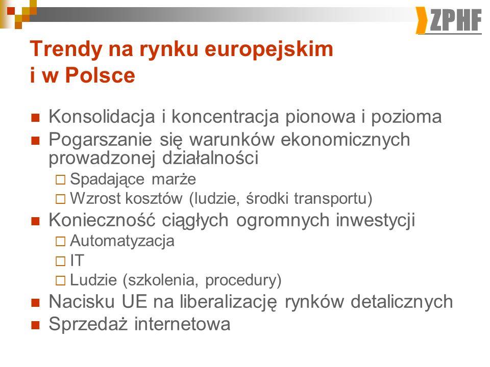 ZPHF Trendy na rynku europejskim i w Polsce Konsolidacja i koncentracja pionowa i pozioma Pogarszanie się warunków ekonomicznych prowadzonej działalności Spadające marże Wzrost kosztów (ludzie, środki transportu) Konieczność ciągłych ogromnych inwestycji Automatyzacja IT Ludzie (szkolenia, procedury) Nacisku UE na liberalizację rynków detalicznych Sprzedaż internetowa