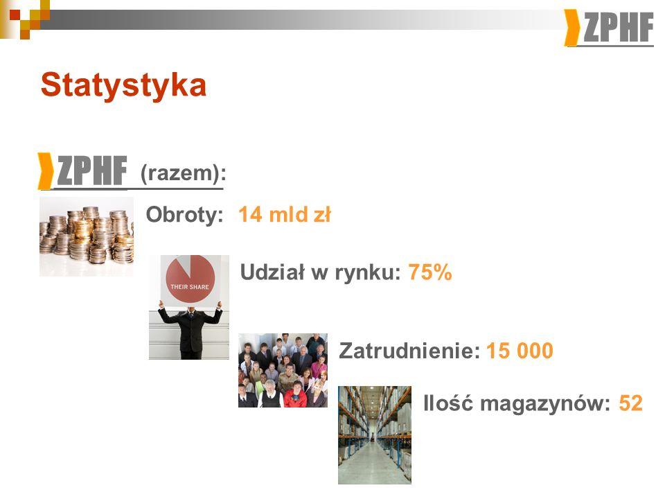 ZPHF Statystyka ZPHF Obroty: 14 mld zł Udział w rynku: 75% Zatrudnienie: 15 000 Ilość magazynów: 52 (razem):