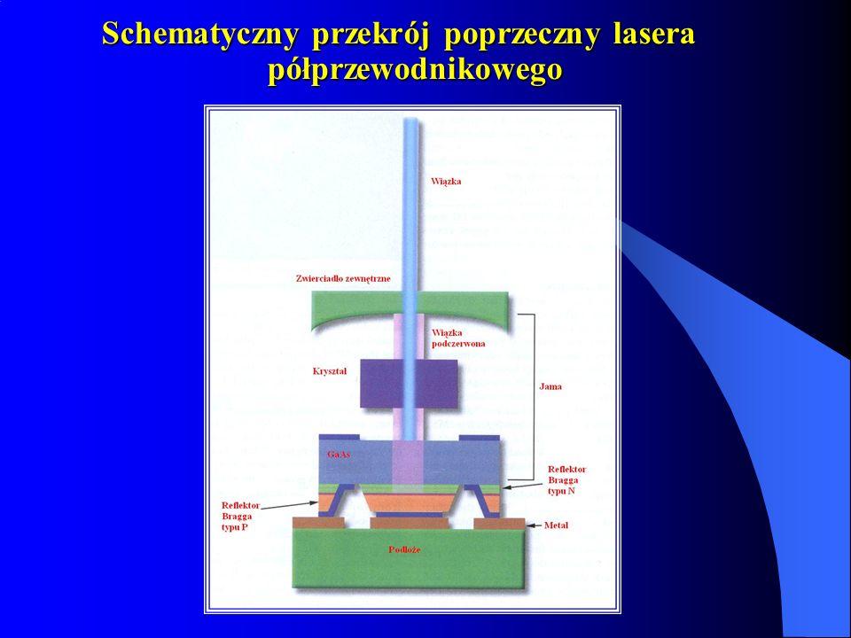 Schematyczny przekrój poprzeczny lasera półprzewodnikowego