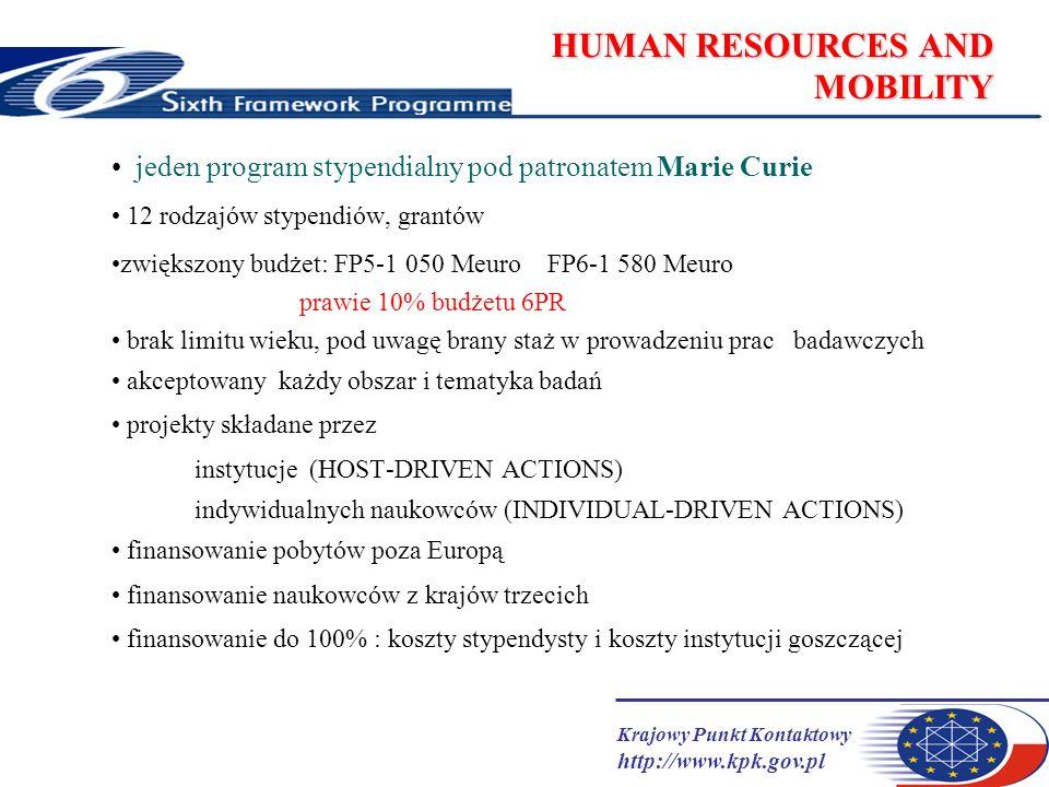 Krajowy Punkt Kontaktowy http://www.kpk.gov.pl HUMAN RESOURCES AND MOBILITY jeden program stypendialny pod patronatem Marie Curie 12 rodzajów stypendiów, grantów zwiększony budżet: FP5-1 050 Meuro FP6-1 580 Meuro prawie 10% budżetu 6PR brak limitu wieku, pod uwagę brany staż w prowadzeniu prac badawczych akceptowany każdy obszar i tematyka badań projekty składane przez instytucje (HOST-DRIVEN ACTIONS) indywidualnych naukowców (INDIVIDUAL-DRIVEN ACTIONS) finansowanie pobytów poza Europą finansowanie naukowców z krajów trzecich finansowanie do 100% : koszty stypendysty i koszty instytucji goszczącej