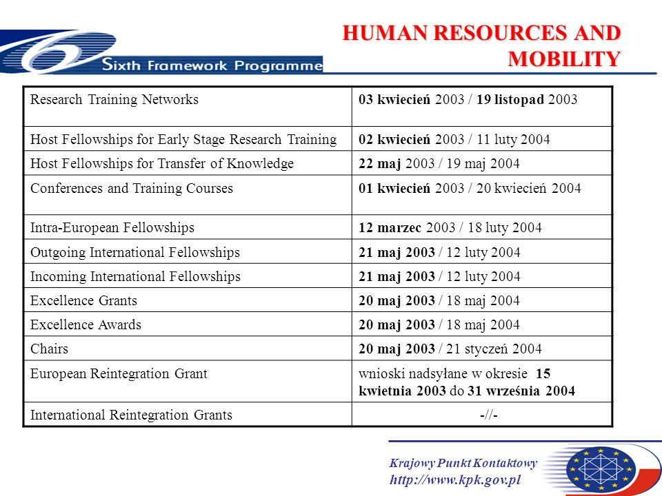 Krajowy Punkt Kontaktowy http://www.kpk.gov.pl HUMAN RESOURCES AND MOBILITY Research Training Networks03 kwiecień 2003 / 19 listopad 2003 Host Fellowships for Early Stage Research Training02 kwiecień 2003 / 11 luty 2004 Host Fellowships for Transfer of Knowledge22 maj 2003 / 19 maj 2004 Conferences and Training Courses01 kwiecień 2003 / 20 kwiecień 2004 Intra-European Fellowships12 marzec 2003 / 18 luty 2004 Outgoing International Fellowships21 maj 2003 / 12 luty 2004 Incoming International Fellowships21 maj 2003 / 12 luty 2004 Excellence Grants20 maj 2003 / 18 maj 2004 Excellence Awards20 maj 2003 / 18 maj 2004 Chairs20 maj 2003 / 21 styczeń 2004 European Reintegration Grantwnioski nadsyłane w okresie 15 kwietnia 2003 do 31 września 2004 International Reintegration Grants -//-
