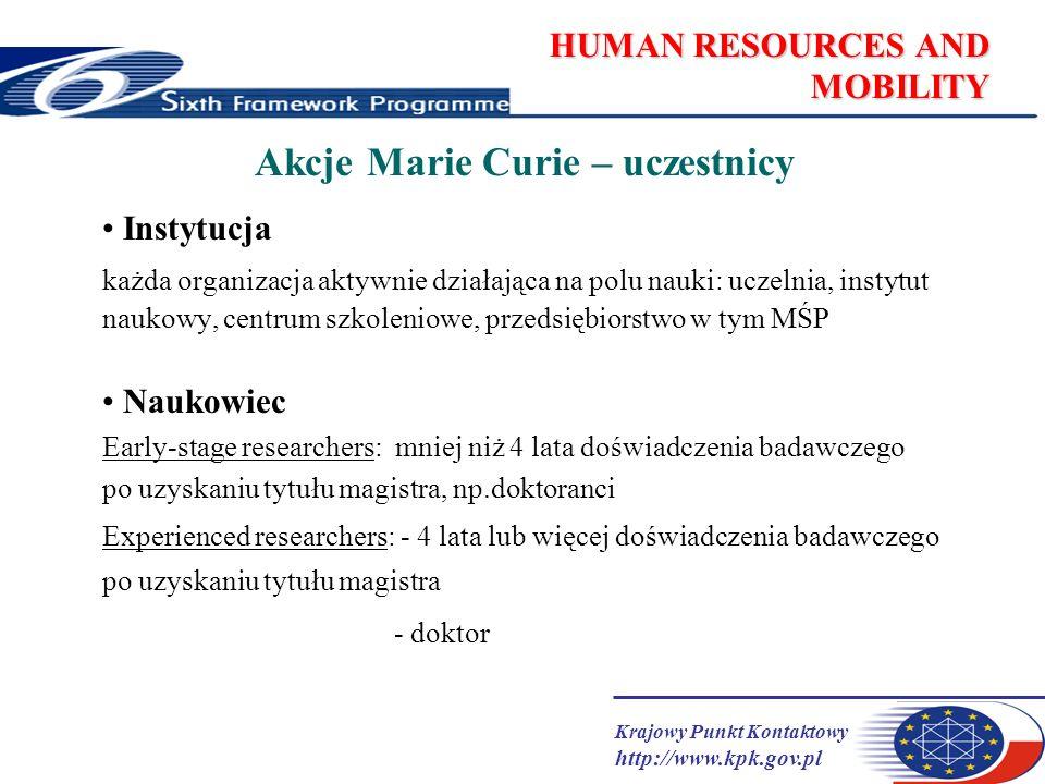 Krajowy Punkt Kontaktowy http://www.kpk.gov.pl HUMAN RESOURCES AND MOBILITY Akcje Marie Curie I I MC Host-driven action projekt przygotowuje instytucja; po zaakceptowaniu przez KE ogłasza nabór, wybiera kandydatów, przyznaje stypendia II MC Individual-driven action projekt przygotowuje naukowiec wspólnie z wybraną przez siebie instytucją III MC Excellence Promotion and Recognition projekt przygotowuje naukowiec wspólnie z wybraną przez siebie instytucją; nagrody IV MC Return and Reintegration Mechanisms projekt przygotowuje naukowiec wspólnie z wybraną przez siebie instytucją, zwykle z instytucją macierzystą