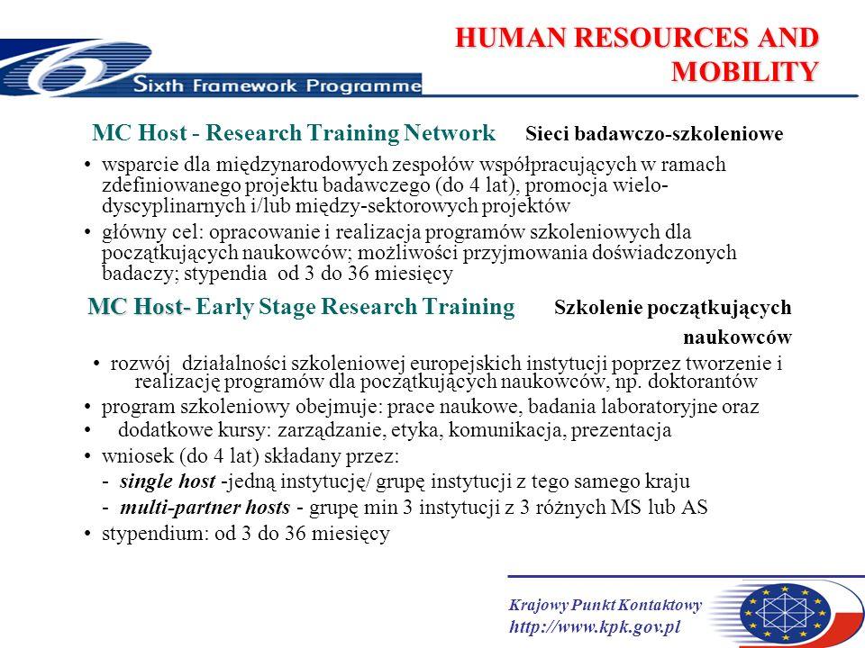 Krajowy Punkt Kontaktowy http://www.kpk.gov.pl HUMAN RESOURCES AND MOBILITY MC Host- MC Host- Transfer of Knowledge uruchomienie nowej tematyki badań lub rozwój obecnego potencjału naukowo- technicznego poprzez transfer wiedzy przez doświadczonych naukowców projekt: do 4 lat 1.