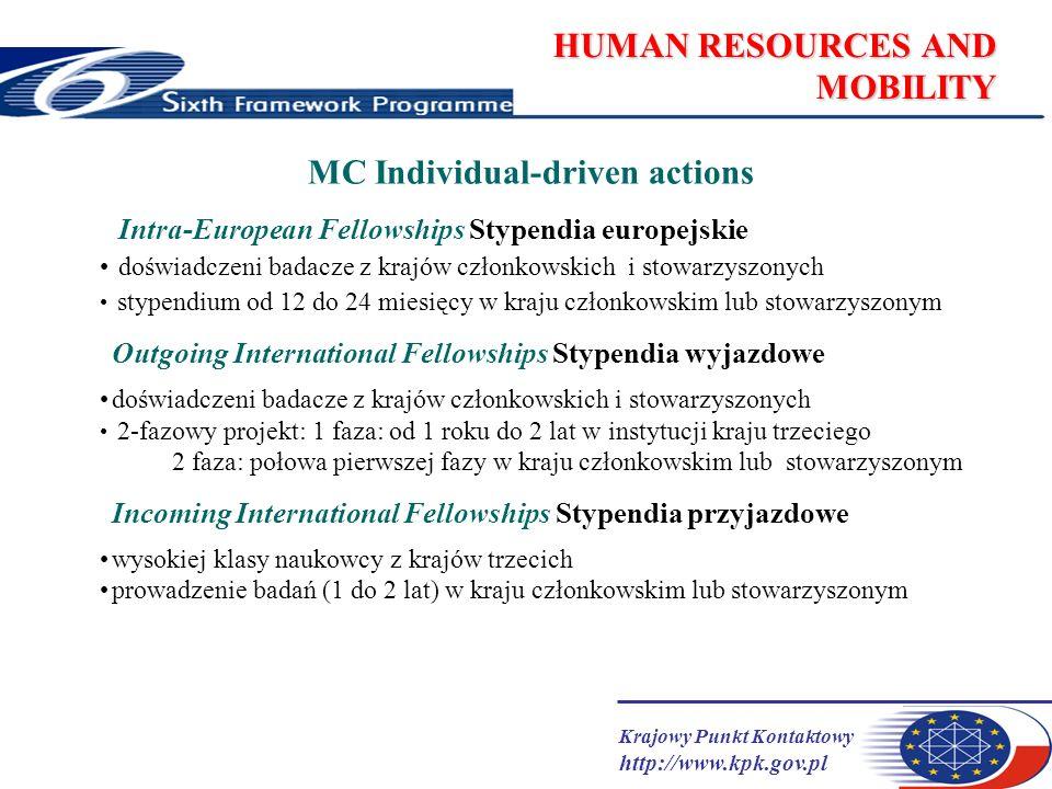 Krajowy Punkt Kontaktowy http://www.kpk.gov.pl HUMAN RESOURCES AND MOBILITY MC Individual-driven actions Intra-European Fellowships Stypendia europejskie doświadczeni badacze z krajów członkowskich i stowarzyszonych stypendium od 12 do 24 miesięcy w kraju członkowskim lub stowarzyszonym Outgoing International Fellowships Stypendia wyjazdowe doświadczeni badacze z krajów członkowskich i stowarzyszonych 2-fazowy projekt: 1 faza: od 1 roku do 2 lat w instytucji kraju trzeciego 2 faza: połowa pierwszej fazy w kraju członkowskim lub stowarzyszonym Incoming International Fellowships Stypendia przyjazdowe wysokiej klasy naukowcy z krajów trzecich prowadzenie badań (1 do 2 lat) w kraju członkowskim lub stowarzyszonym