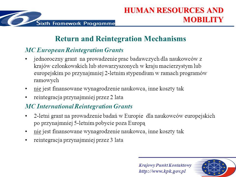 Krajowy Punkt Kontaktowy http://www.kpk.gov.pl HUMAN RESOURCES AND MOBILITY Return and Reintegration Mechanisms MC European Reintegration Grants jednoroczny grant na prowadzenie prac badawczych dla naukowców z krajów członkowskich lub stowarzyszonych w kraju macierzystym lub europejskim po przynajmniej 2-letnim stypendium w ramach programów ramowych nie jest finansowane wynagrodzenie naukowca, inne koszty tak reintegracja przynajmniej przez 2 lata MC International Reintegration Grants 2-letni grant na prowadzenie badań w Europie dla naukowców europejskich po przynajmniej 5-letnim pobycie poza Europą nie jest finansowane wynagrodzenie naukowca, inne koszty tak reintegracja przynajmniej przez 3 lata