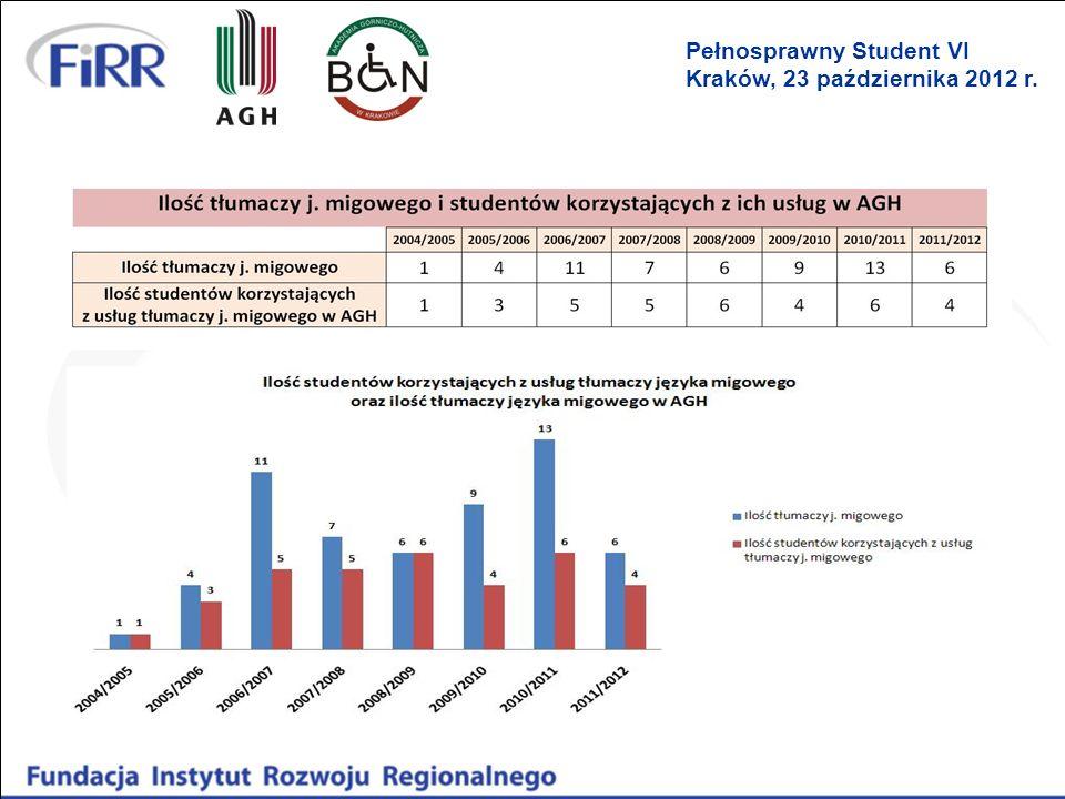 Możliwość dofinansowania tłumaczeń… Różnice dofinansowania usług tłumaczy języka migowego przez powiaty w stosunku do programu Pitagoras: 1)Wniosek o dofinansowanie składa osoba fizyczna (student) a nie uczelnia, w MOPS lub PCPR 2)Sposób rozliczenia – rozlicza się student (wnioskodawca) a nie uczelnia, 3)Wymagany wpis do rejestru tłumaczy PJM (Polski Język Migowy), SJM (System Językowo – Migowy) prowadzonego przez wojewodę, 4)Dowolny termin składania wniosku o dofinansowania (ale pod koniec roku mogą być problemy), 5)Krótki czas oczekiwania na rozpatrywanie wniosku (do 7 dni), 6)Wysokość dofinansowania usług tłumacza języka migowego nie może być wyższa niż 2% przeciętnego wynagrodzenia za godzinę jej świadczenia (obecnie to ok.