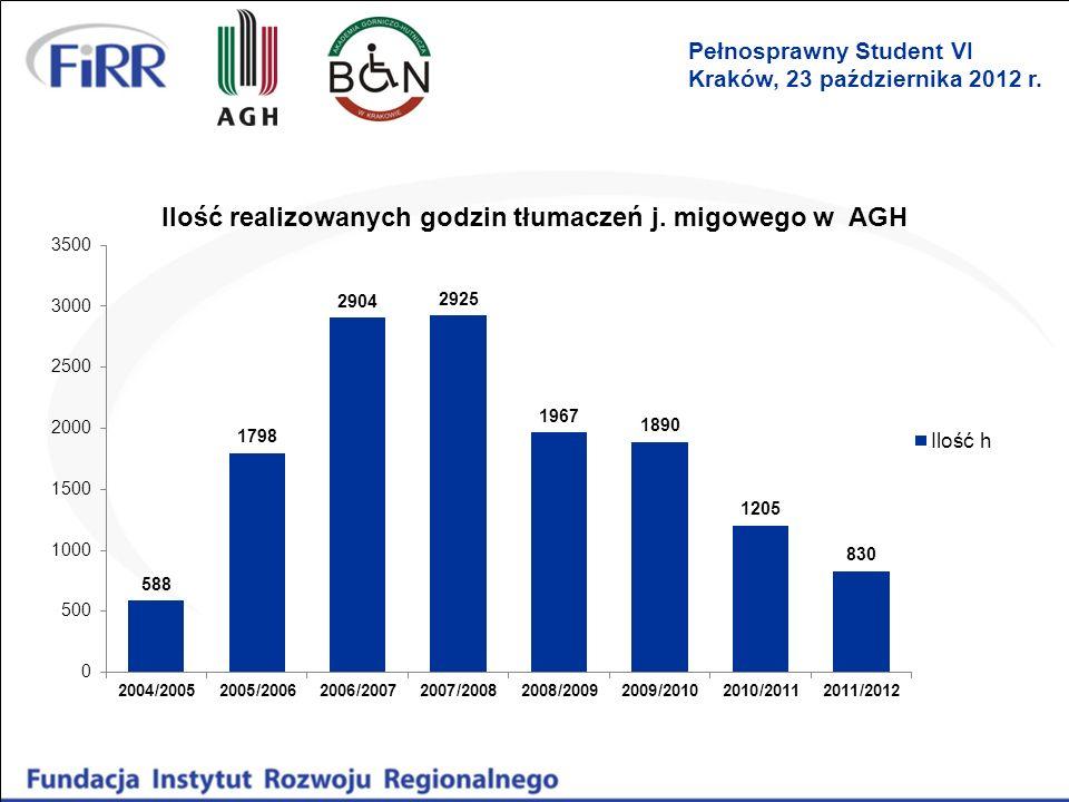 Możliwość dofinansowania kursów i szkoleń języka migowego Ustawa o języku migowym wprowadziła dofinansowanie ze środków PFRON kursów i szkoleń języka migowego Podstawa prawna: 1)Art.