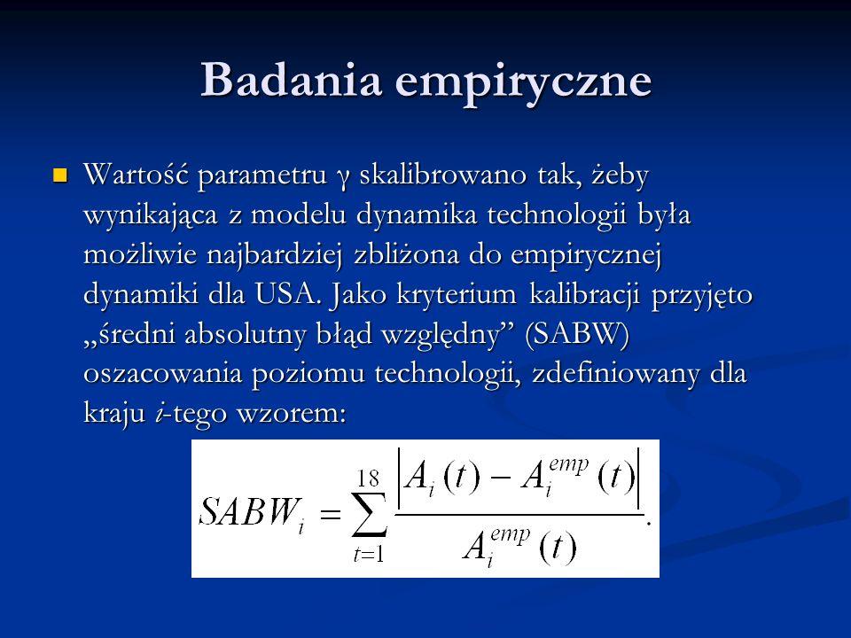 Badania empiryczne Wartość parametru γ skalibrowano tak, żeby wynikająca z modelu dynamika technologii była możliwie najbardziej zbliżona do empiryczn