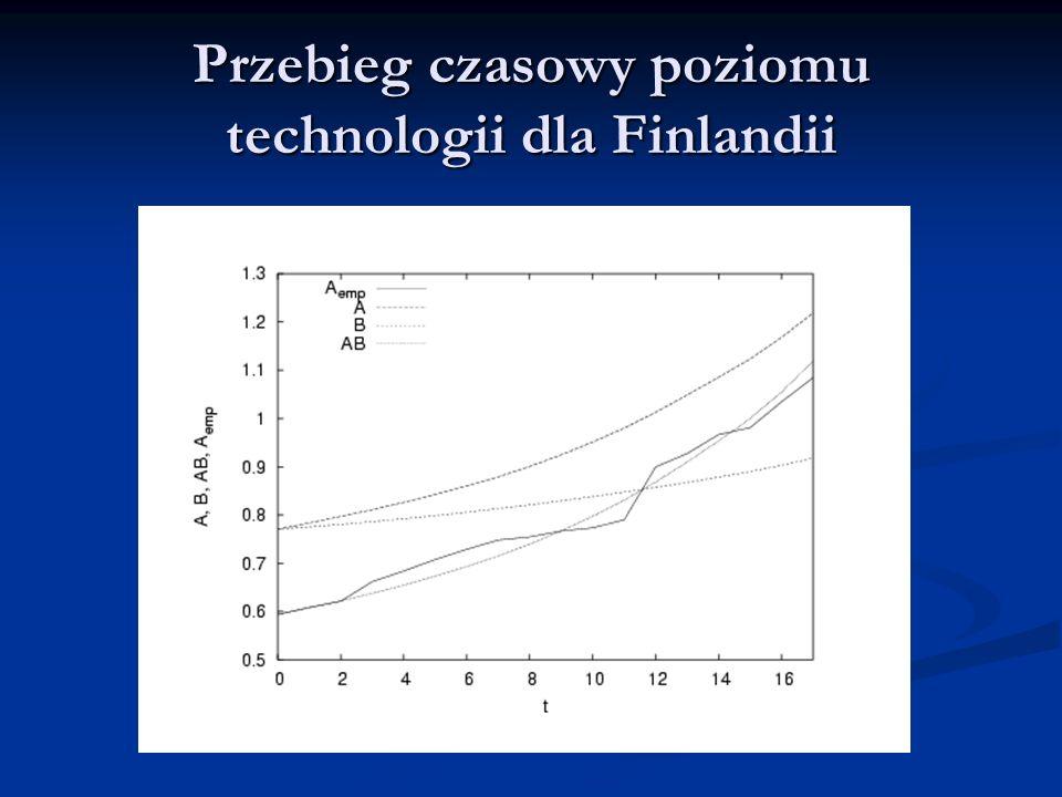 Przebieg czasowy poziomu technologii dla Finlandii