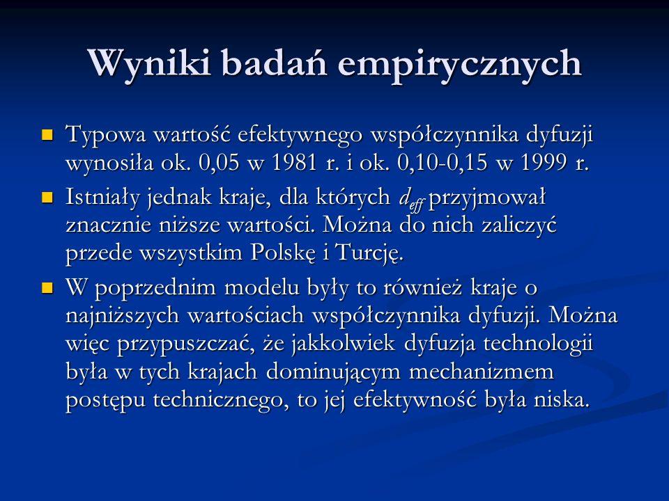 Wyniki badań empirycznych Typowa wartość efektywnego współczynnika dyfuzji wynosiła ok. 0,05 w 1981 r. i ok. 0,10-0,15 w 1999 r. Typowa wartość efekty