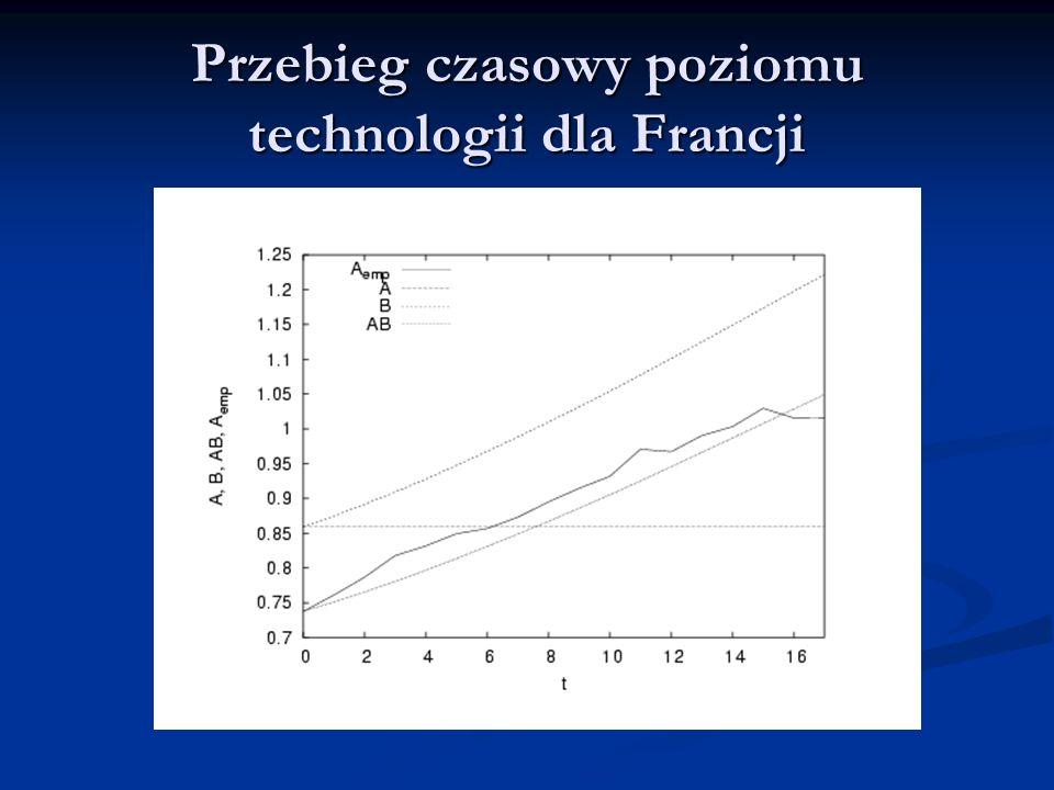 Przebieg czasowy poziomu technologii dla Francji