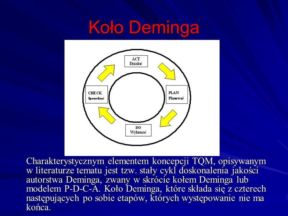 Koło Deminga Charakterystycznym elementem koncepcji TQM, opisywanym w literaturze tematu jest tzw. stały cykl doskonalenia jakości autorstwa Deminga,