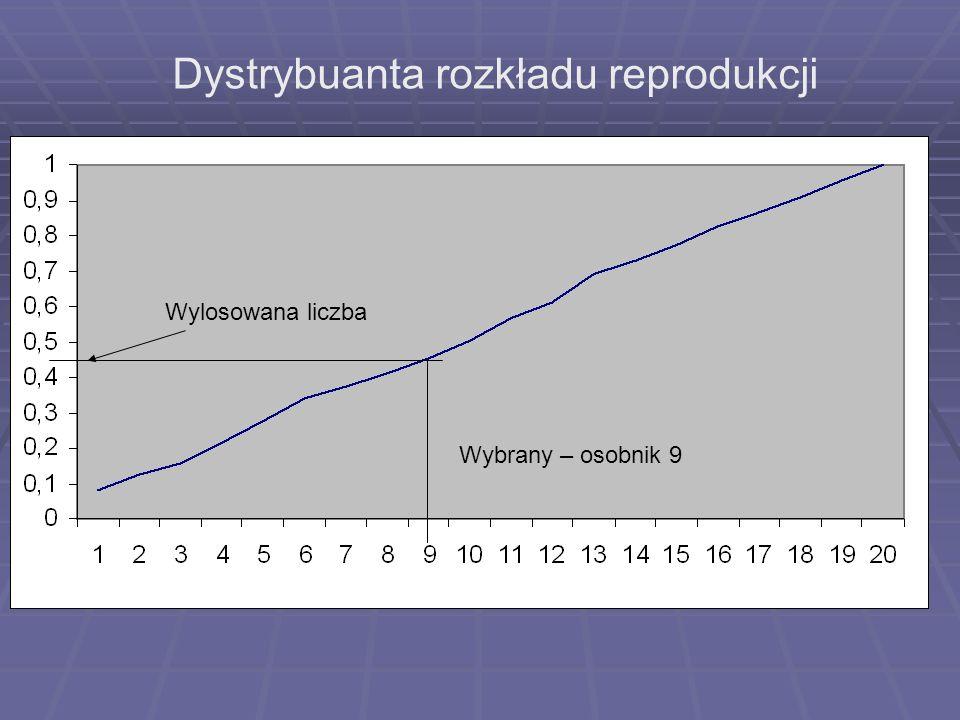Dystrybuanta rozkładu reprodukcji Wybrany – osobnik 9 Wylosowana liczba