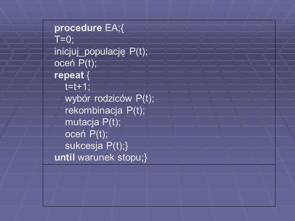 procedure EA;{ T=0; inicjuj_populację P(t); oceń P(t); repeat { t=t+1; wybór rodziców P(t); rekombinacja P(t); mutacja P(t); oceń P(t); sukcesja P(t);