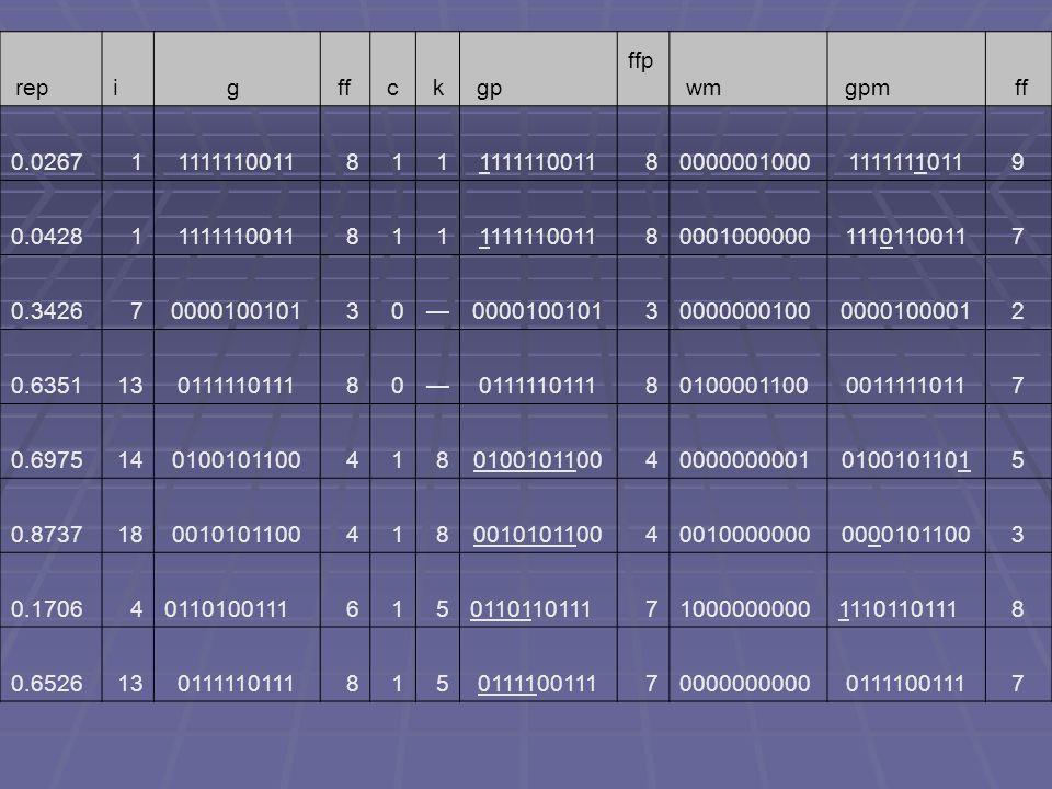 repi g ff c k gp ffp wm gpm ff 0.026711111110011811 8000000100011111110119 0.042811111110011811 8000100000011101100117 0.34267000010010130000010010130