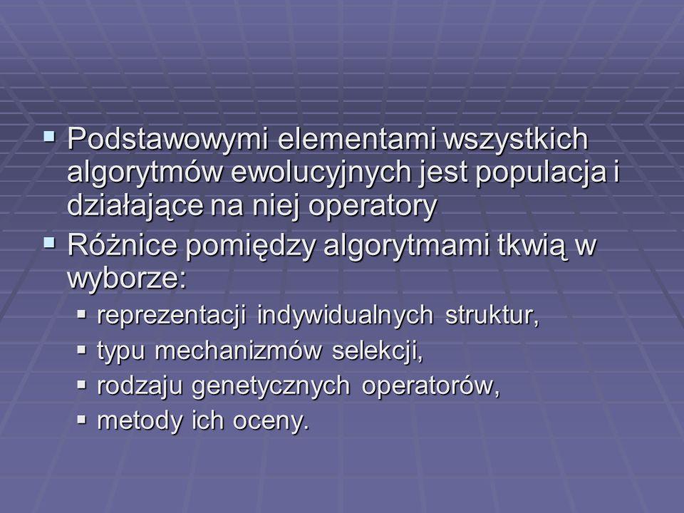 Podstawowymi elementami wszystkich algorytmów ewolucyjnych jest populacja i działające na niej operatory Podstawowymi elementami wszystkich algorytmów